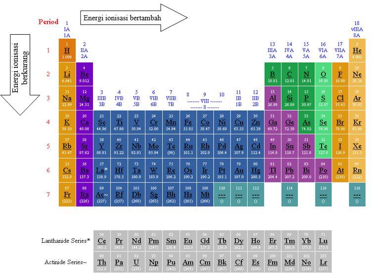 Sifat sifat periodik unsur materi kimia sma urtaz Choice Image