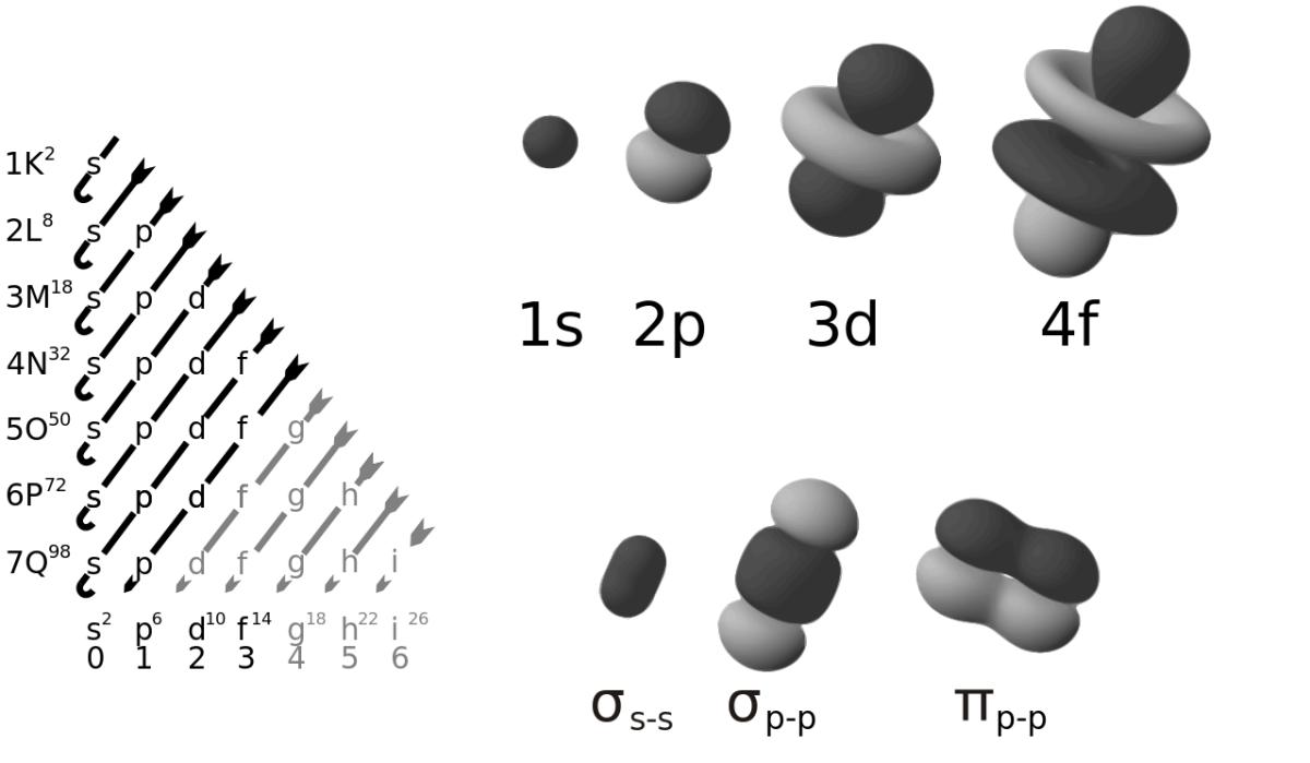 Konfigurasi Elektron - Materi Kimia