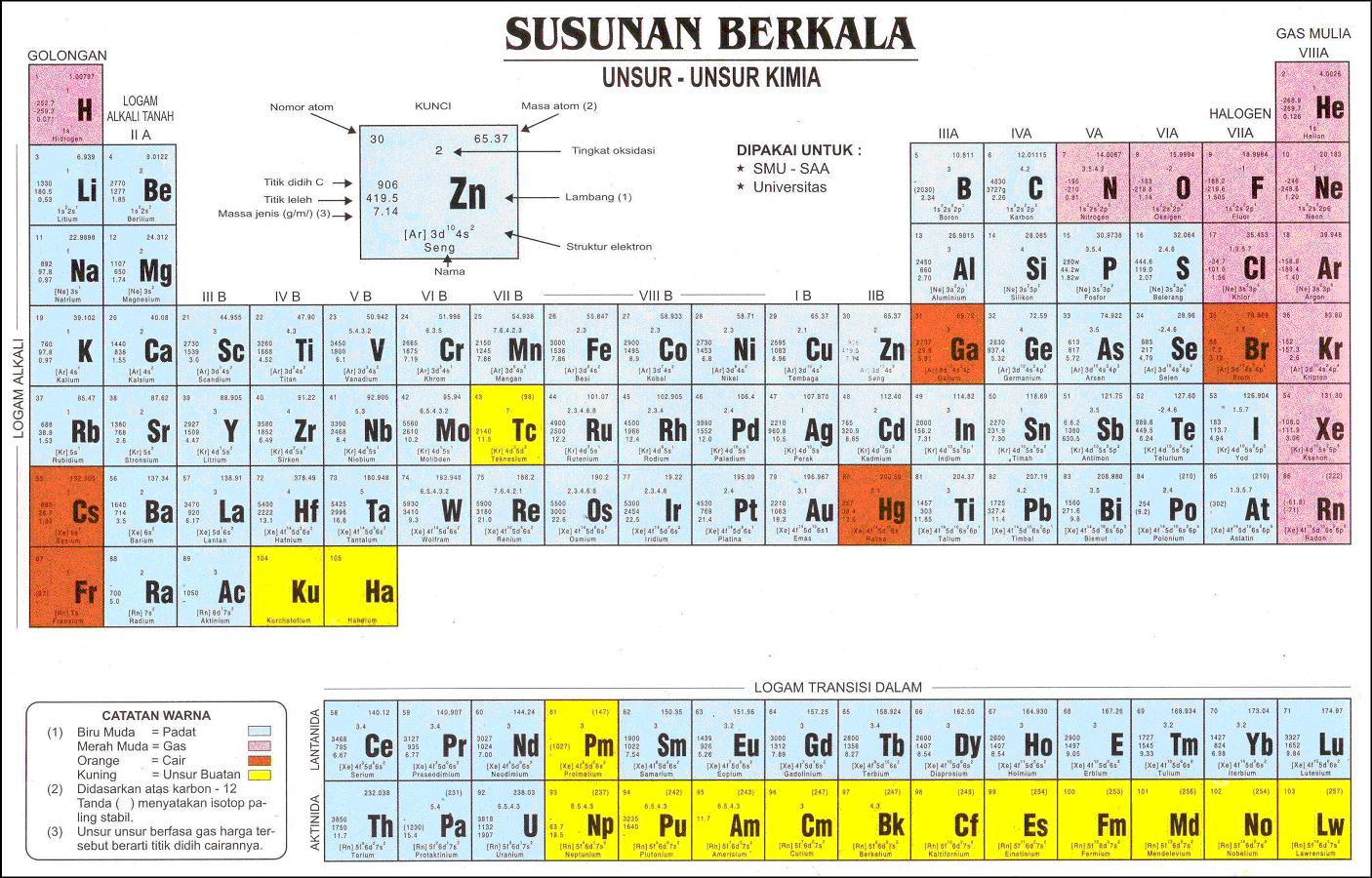 Menentukan letak unsur dalam tabel periodik materi kimia sma menentukan letak unsur dalam tabel periodik urtaz Gallery