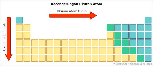 Sifat sifat periodik unsur materi kimia sma dalam sistem periodik diketahui bahwa dalam satu golongan jari jari atom semakin ke atas jari jarinya semakin pendek karena dalam satu golongan semakin ke urtaz Gallery