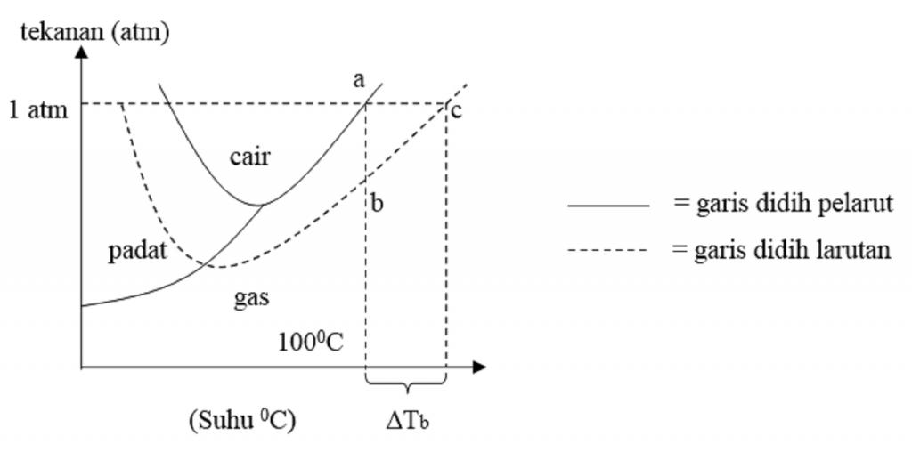 Sifat sifat koligatif larutan materi kimia sma diagram fasa yang mengilustrasikan kenaikan titik didih dan penurunan titik beku ccuart Images