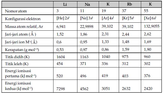 Sifat fisis dan sifat kimia unsur unsur gas mulia halogen alkali sifat fisis dan sifat kimia unsur unsur alkali ccuart Images