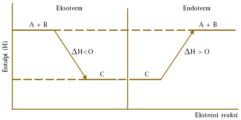 Perubahan entalpi reaksi h materi kimia sma diagram entalpi eksoterm dan endoterm ccuart Images
