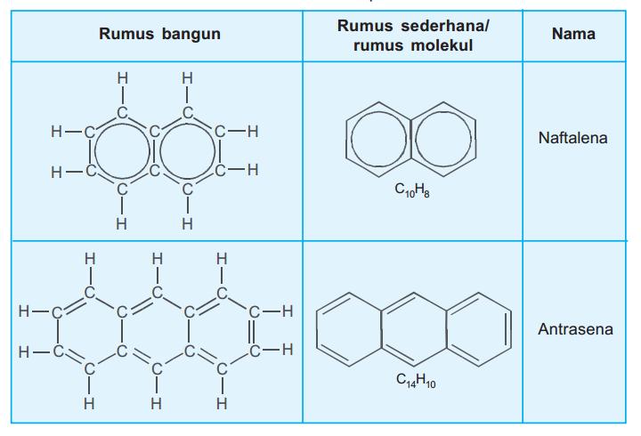Senyawa Benzena Dan Turunannya Materi Kimia