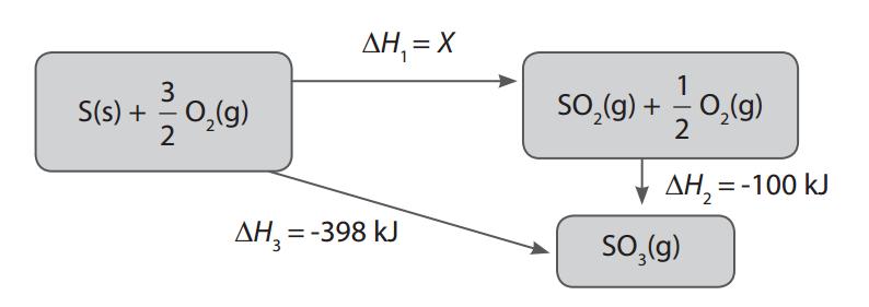 Contoh soal hukum hess dan penyelesaian materi kimia sma diagram hukum hess ccuart Images