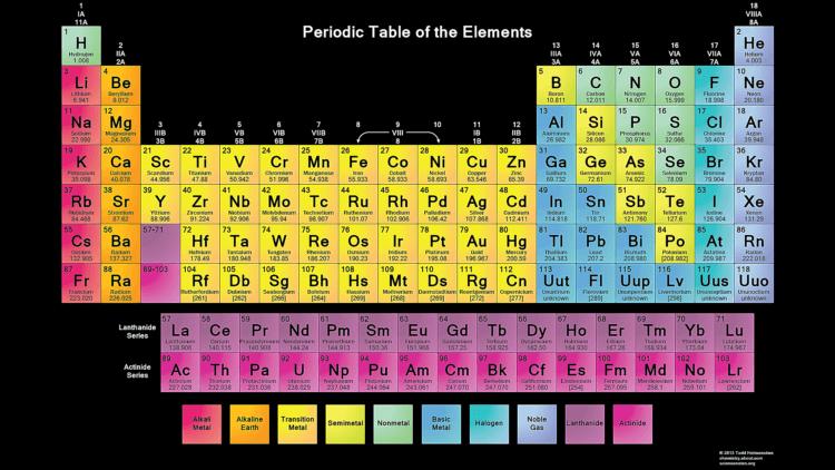 Nama nama unsur kimia dan kegunaannya materi kimia sma tabel periodik unsur urtaz Image collections