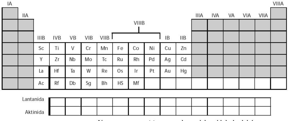 Nama nama unsur kimia dan kegunaannya materi kimia sma unsur unsur golongan b transisi urtaz Gallery