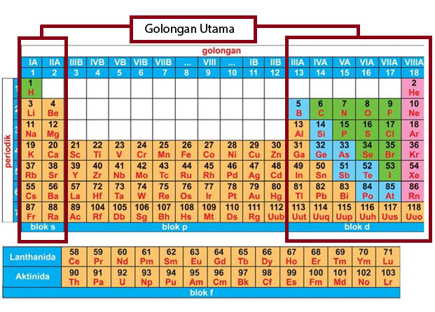 Nama nama unsur kimia dan kegunaannya materi kimia sma unsur unsur golongan utama ccuart Choice Image