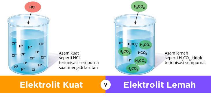 10 Contoh Larutan Elektrolit Dan Non Elektrolit Dalam Kehidupan Sehari Hari Materi Kimia