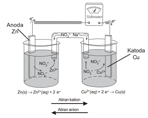 Rangkaian sel galvani dan penjelasannya materi kimia sma rangkaian sel galvani ccuart Choice Image