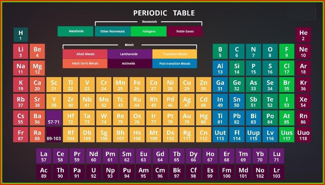 25 Tabel Periodik Unsur Kimia Unik Yang Harus Kamu Miliki