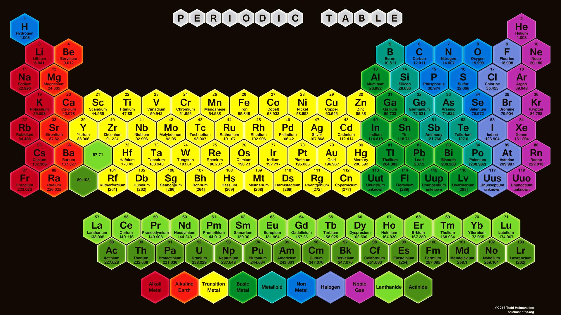 25 tabel periodik unsur kimia unik yang harus kamu miliki materi tabel periodik unsur kimia gambar 16 urtaz Gallery