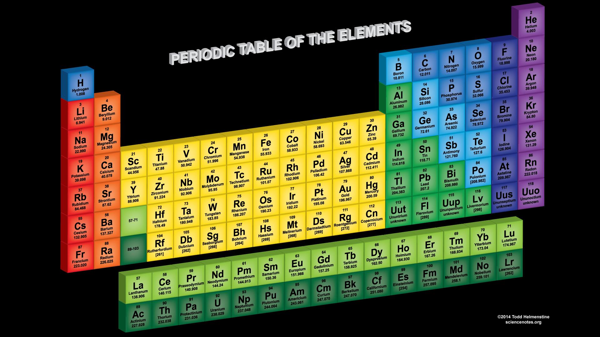 25 tabel periodik unsur kimia unik yang harus kamu miliki materi tabel periodik unsur kimia gambar 19 tabel periodik unsur kimia gambar 20 urtaz Image collections