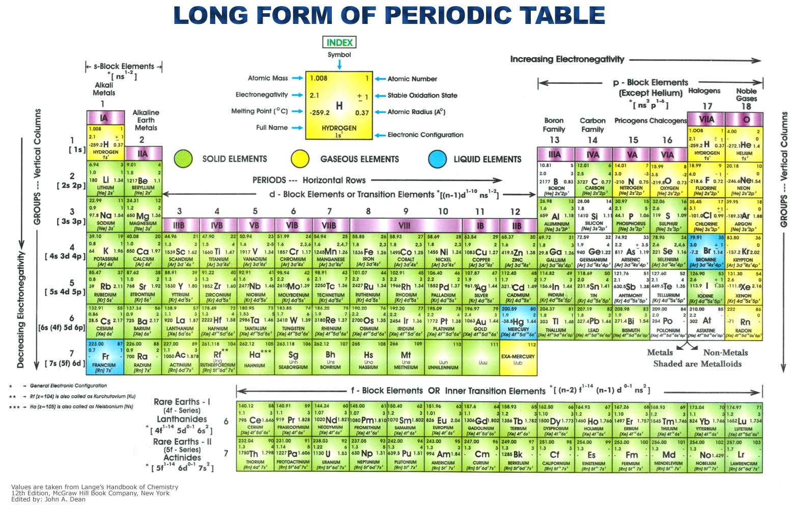 Tabel Periodik Unsur Kimia Gambar 21 – Materi Kimia