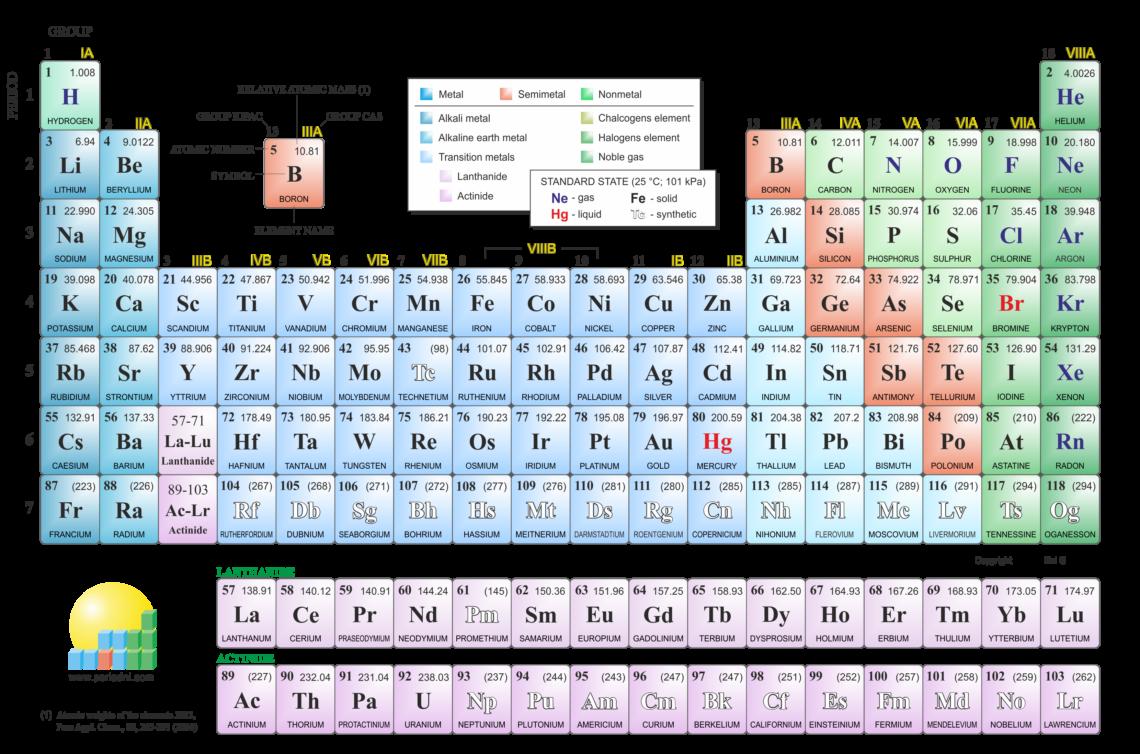 Tabel periodik unsur kimia gambar 24 materi kimia tabel periodik unsur kimia gambar 24 urtaz Gallery