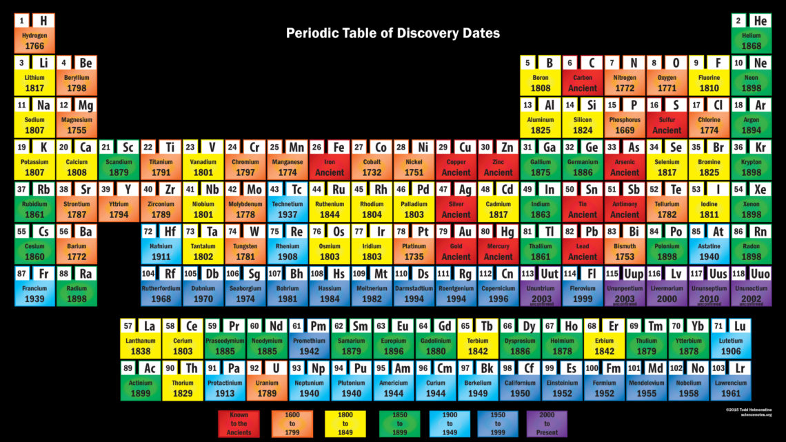 Tabel periodik unsur kimia gambar 25 materi kimia tabel periodik unsur kimia gambar 25 urtaz Gallery