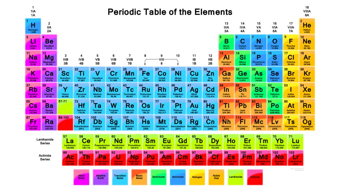 Tabel periodik unsur kimia gambar 4 materi kimia tabel periodik unsur kimia gambar 4 ccuart Images