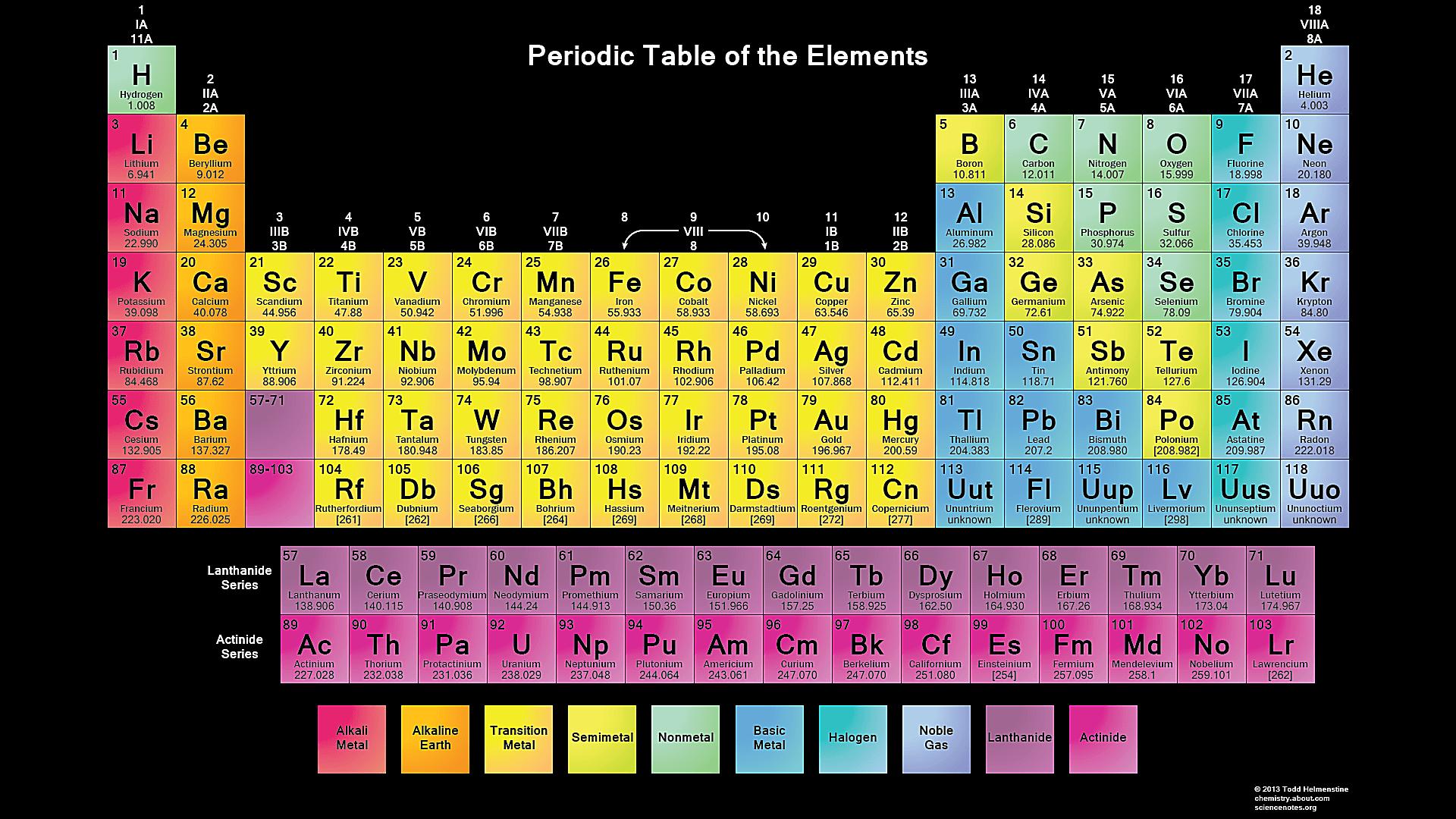 25 gambar tabel periodik modern hd materi kimia sma gambar tabel periodik modern hd 10 urtaz Image collections