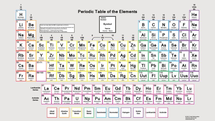 Tabel periodik moderntabel periodik unsur bentuk panjang tersusun pengertian unsur secara kimia 25 gambar tabel periodik modern hd urtaz Image collections