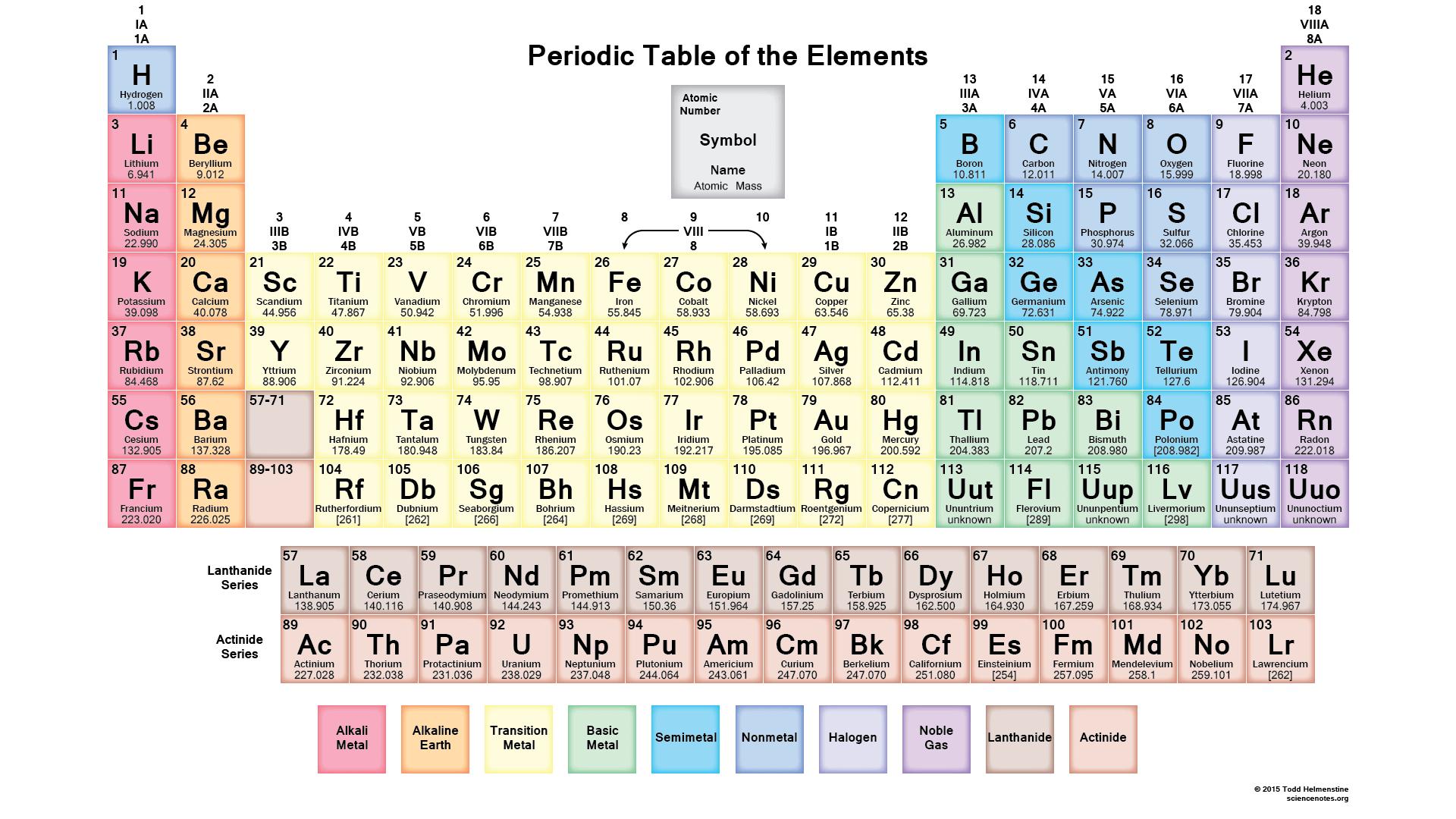 25 gambar tabel periodik modern hd materi kimia sma gambar tabel periodik modern hd 2 urtaz Choice Image
