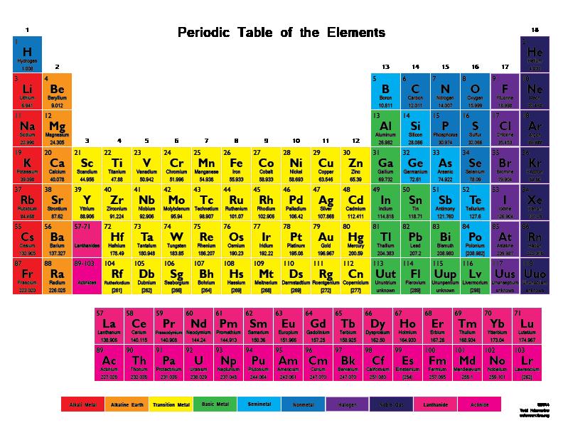 25 Gambar Tabel Periodik Modern Hd