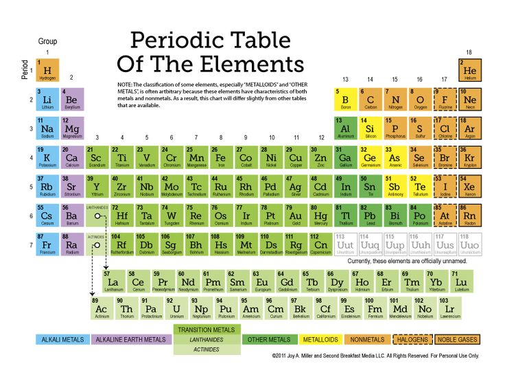 Best 25 periodic table ideas on pinterest chemistry periodic best 25 periodic table ideas on pinterest chemistry periodic table of chemistry and periodic elements urtaz Image collections