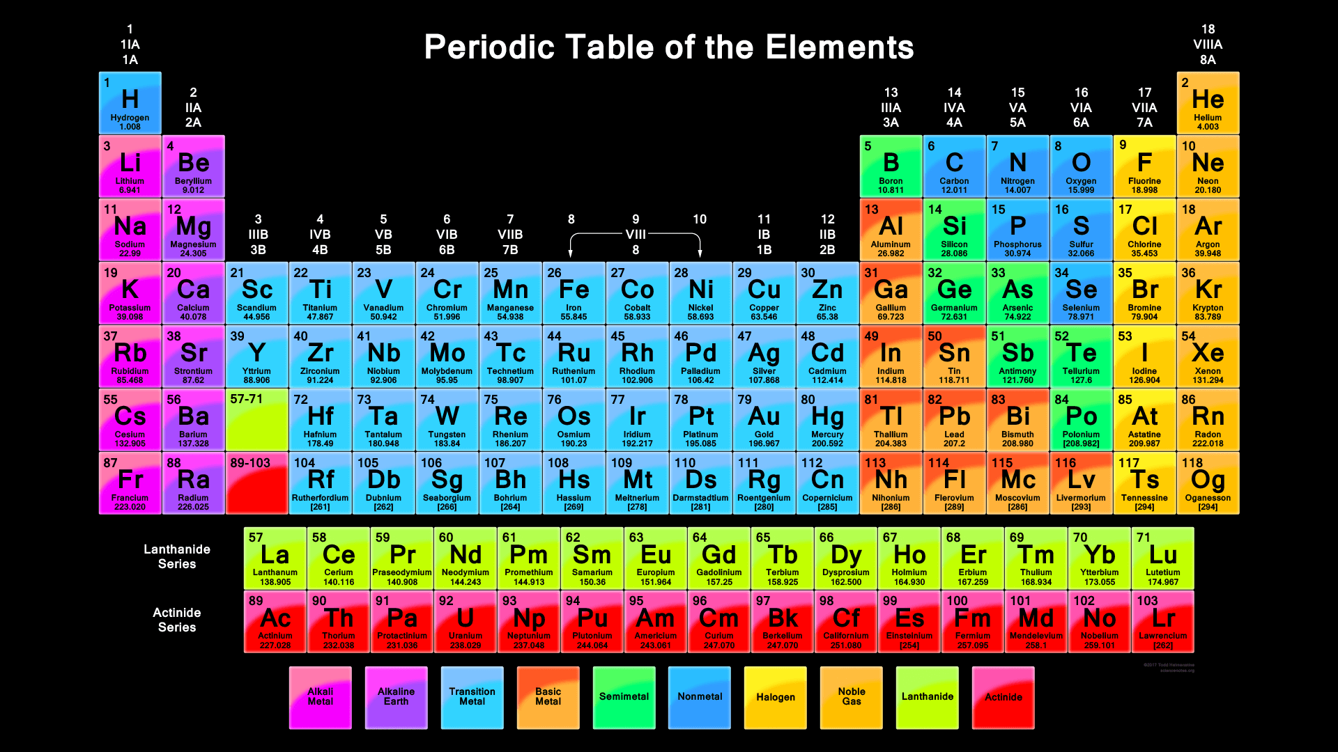 25 gambar tabel periodik modern hd materi kimia sma gambar tabel periodik modern hd 7 urtaz Choice Image