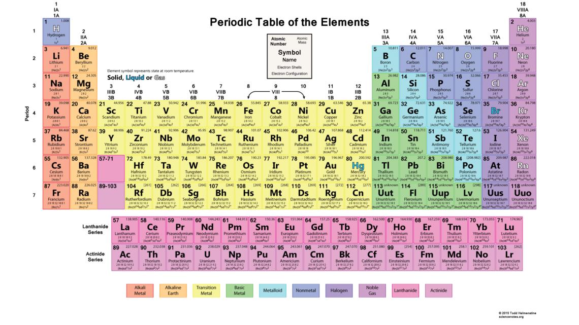 Gambar tabel periodik modern hd 9 materi kimia gambar tabel periodik modern hd 9 urtaz Gallery
