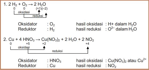 Contoh Soal Penyetaraan Reaksi Redoks Metode Setengah Reaksi Suasana Asam Materi Kimia