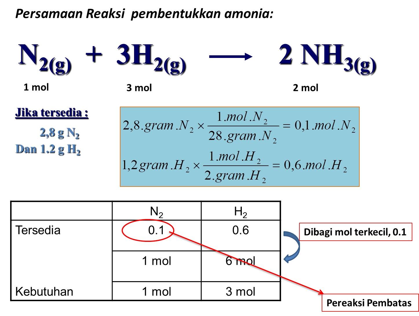 5 Tahapan Yang Harus Kamu Lewati Untuk Menentukan Pereaksi Pembatas Dalam Reaksi Kimia Materi Kimia