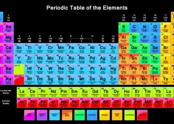 Sifat sifat periodik unsur materi kimia sma cara mudah menghafal tabel periodik unsur kimia golongan b urtaz Images