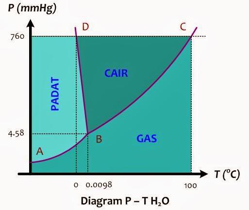 Diagram Fasa Air Dan Penjelasannya