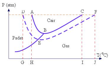 Contoh soal sifat koligatif larutan diagram p t fasa dan diagram p t h2o ccuart Gallery