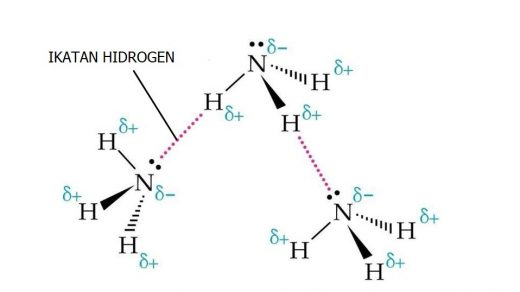Gaya Antarmolekul (Intermolecular Force) - MateriKimia
