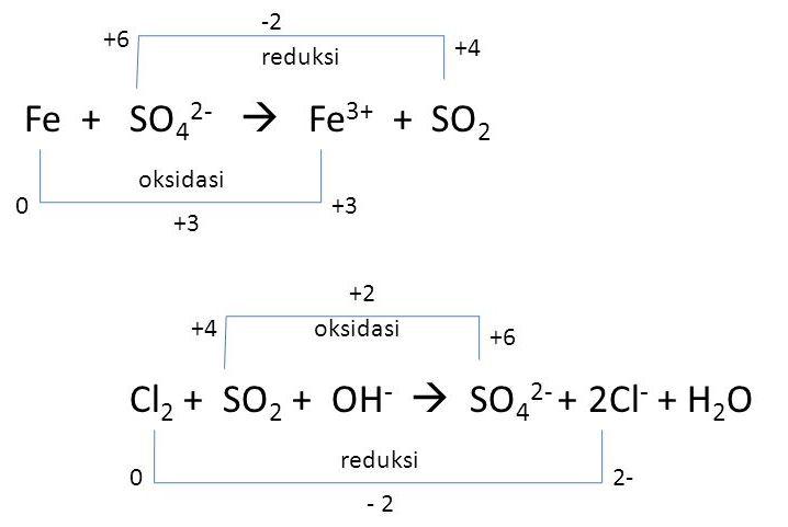 25 Contoh Reaksi Redoks Berdasarkan Perubahan Bilangan Oksidasi Materi Kimia
